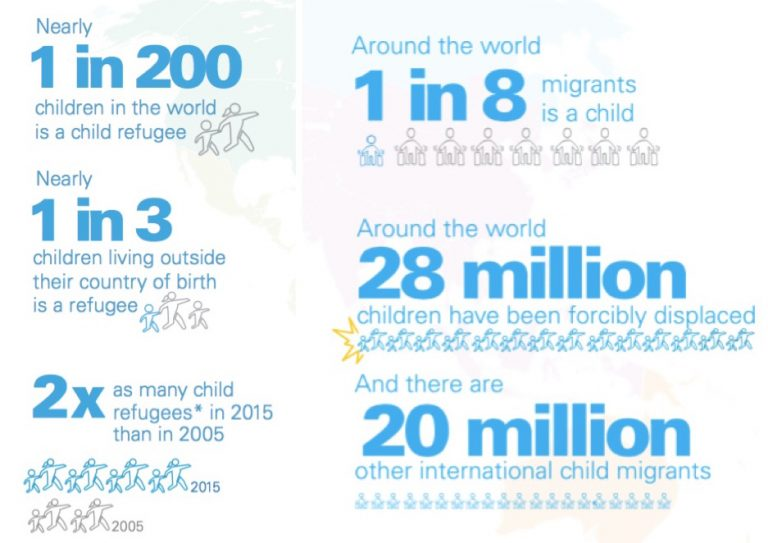 Unicef-children-refugee-infographics